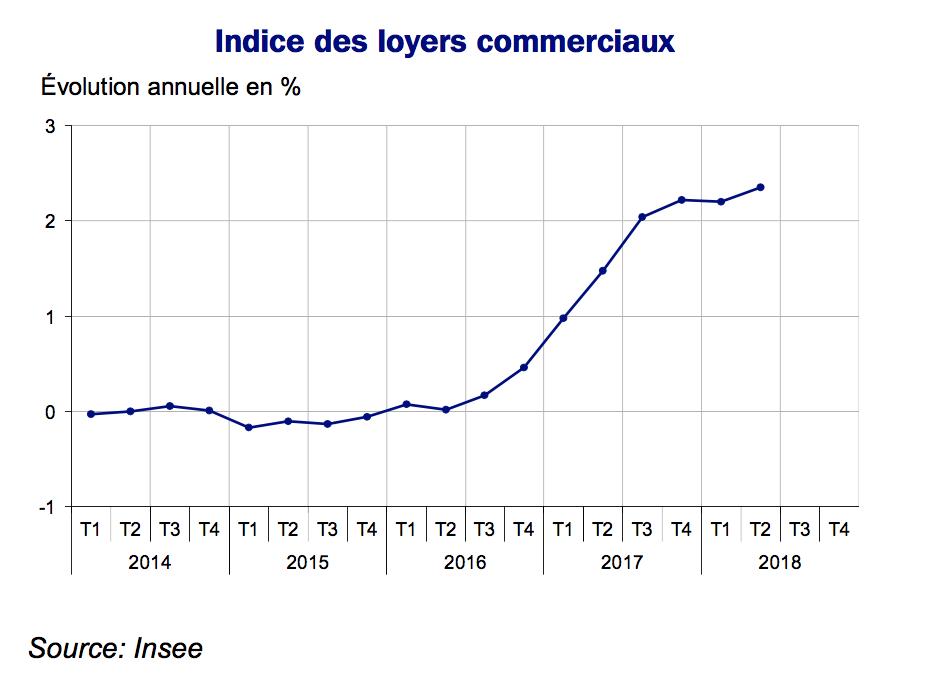 Indice Des Loyers Commerciaux Ilc En Hausse De 2 4 Sur Un An